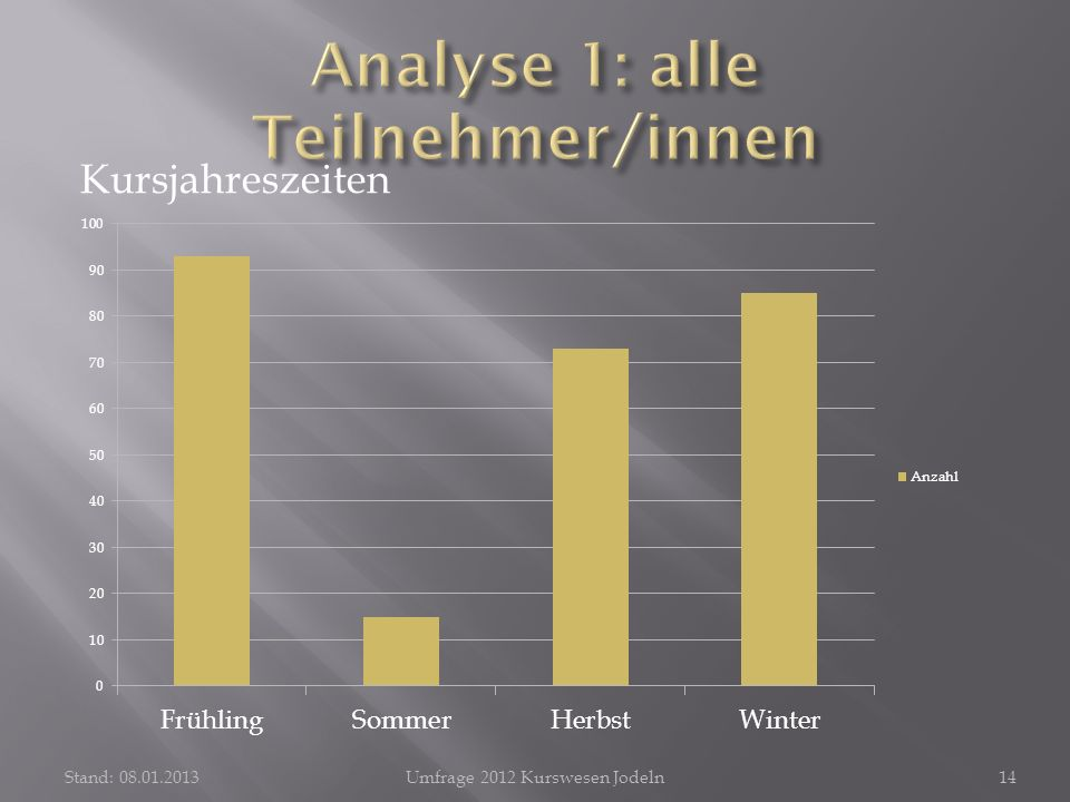 Kursjahreszeiten Stand: 08.01.2013Umfrage 2012 Kurswesen Jodeln14