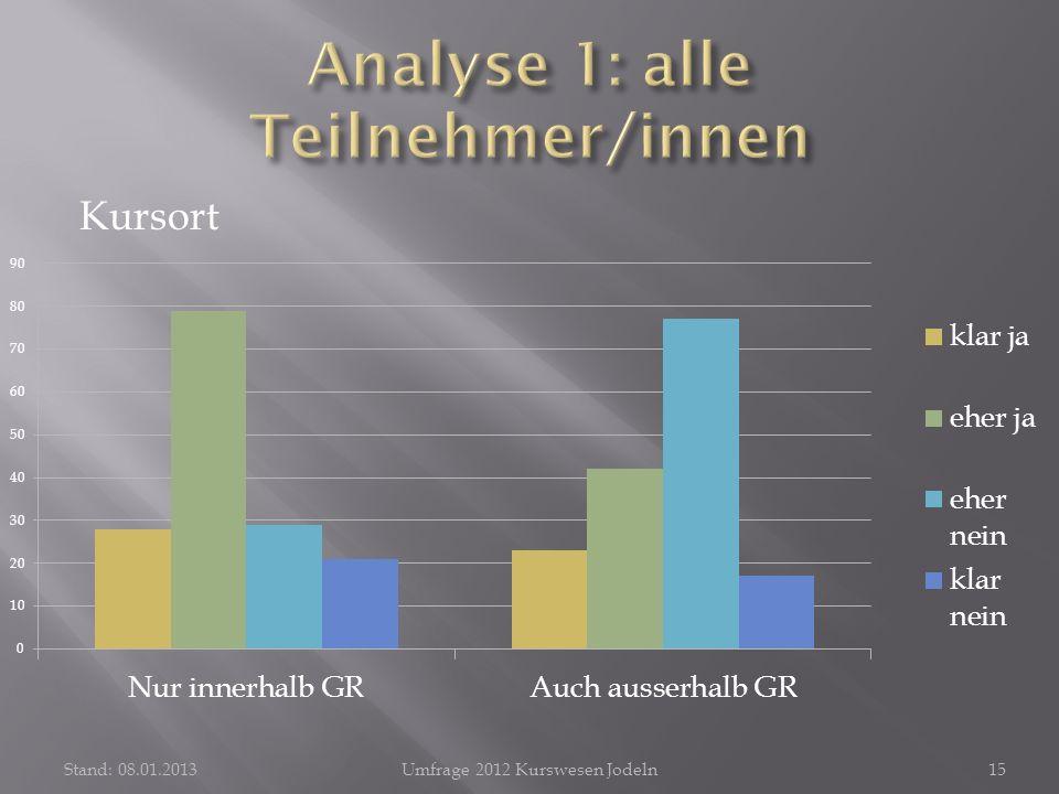 Kursort Stand: 08.01.2013Umfrage 2012 Kurswesen Jodeln15