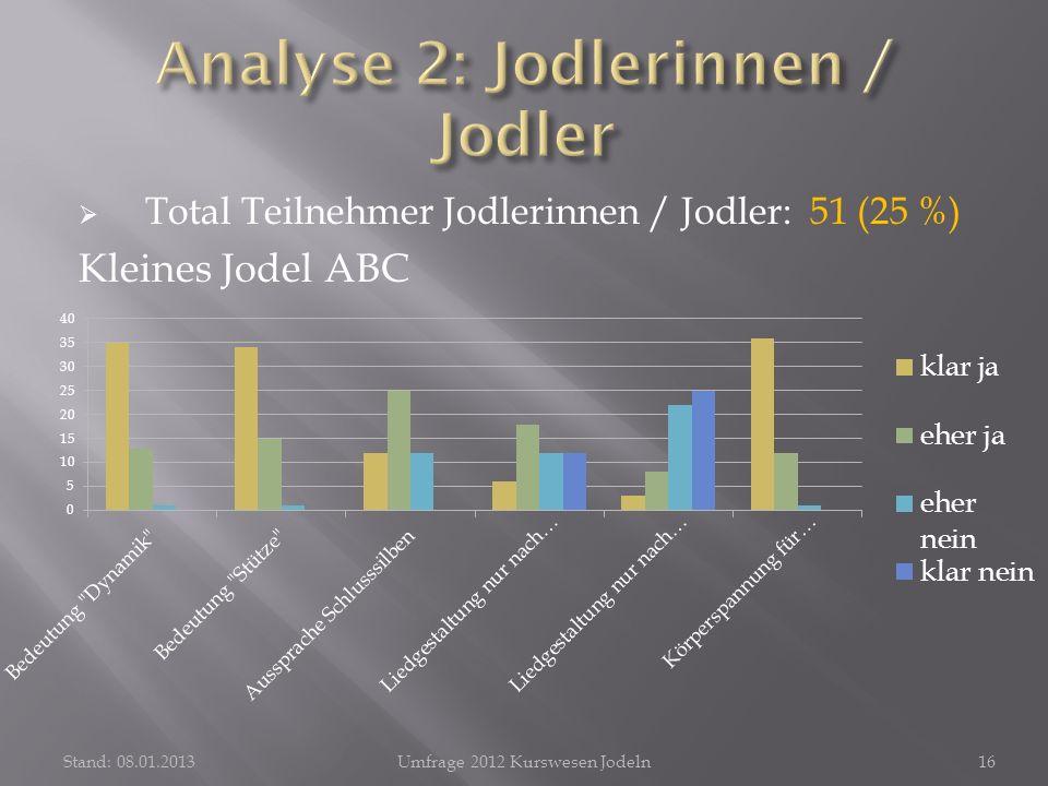 Total Teilnehmer Jodlerinnen / Jodler: 51 (25 %) Kleines Jodel ABC Stand: 08.01.2013Umfrage 2012 Kurswesen Jodeln16