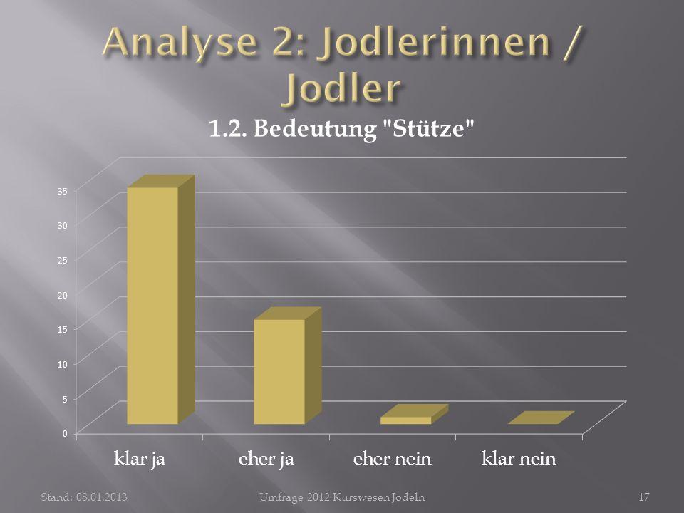 Stand: 08.01.2013Umfrage 2012 Kurswesen Jodeln17