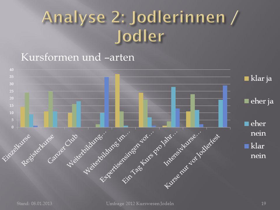 Kursformen und –arten Stand: 08.01.2013Umfrage 2012 Kurswesen Jodeln19