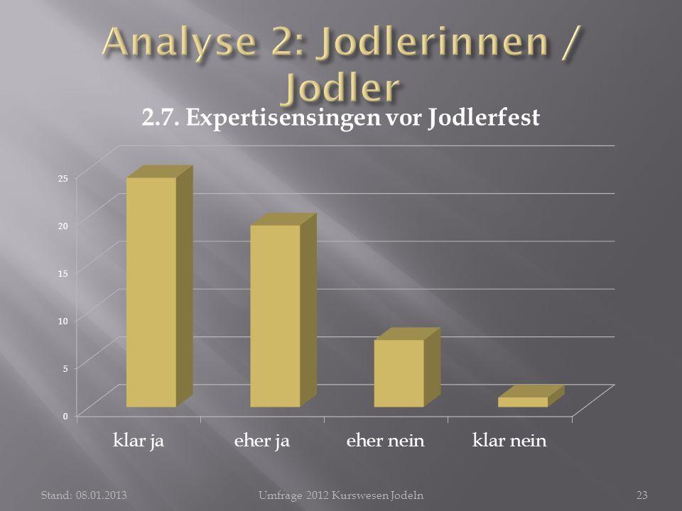 Stand: 08.01.2013Umfrage 2012 Kurswesen Jodeln23