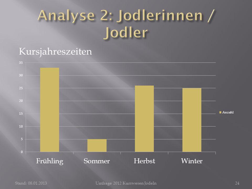 Kursjahreszeiten Stand: 08.01.2013Umfrage 2012 Kurswesen Jodeln24