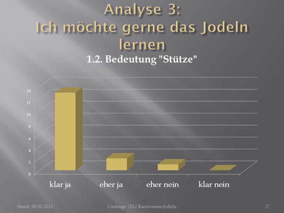 Stand: 08.01.2013Umfrage 2012 Kurswesen Jodeln27