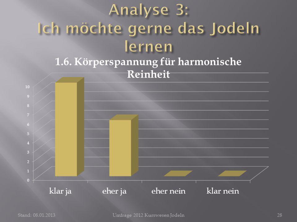 Stand: 08.01.2013Umfrage 2012 Kurswesen Jodeln28