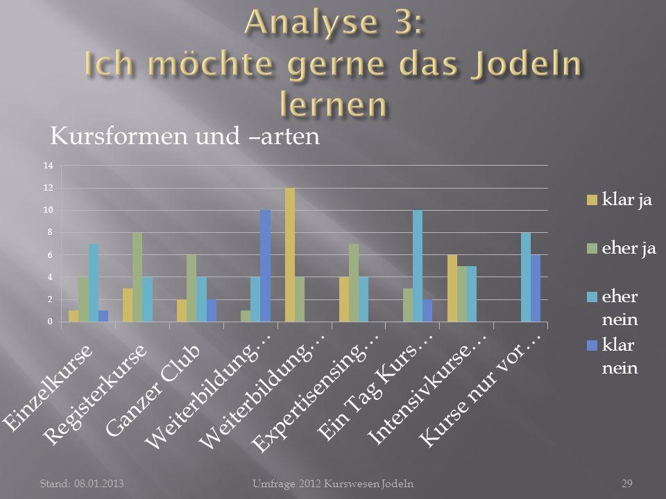 Kursformen und –arten Stand: 08.01.2013Umfrage 2012 Kurswesen Jodeln29