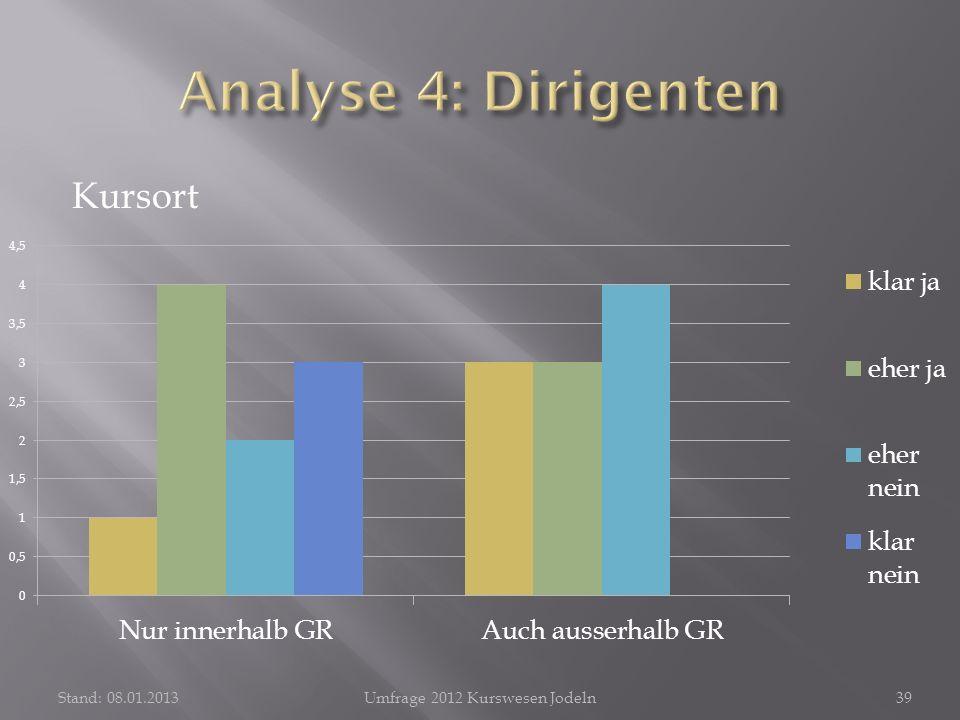 Kursort Stand: 08.01.2013Umfrage 2012 Kurswesen Jodeln39