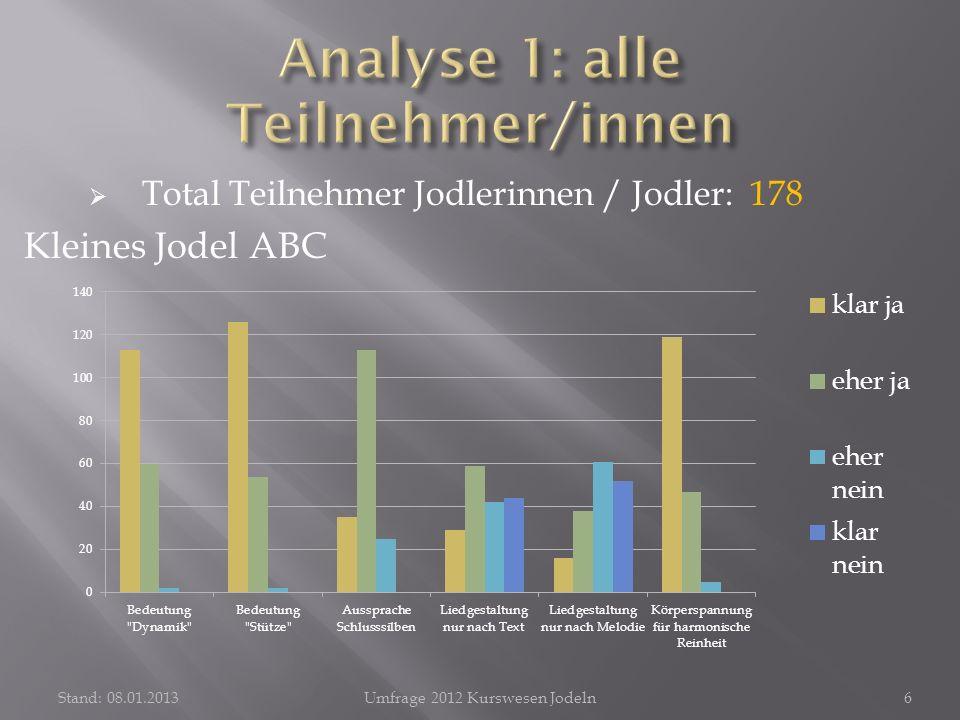 Stand: 08.01.2013Umfrage 2012 Kurswesen Jodeln7