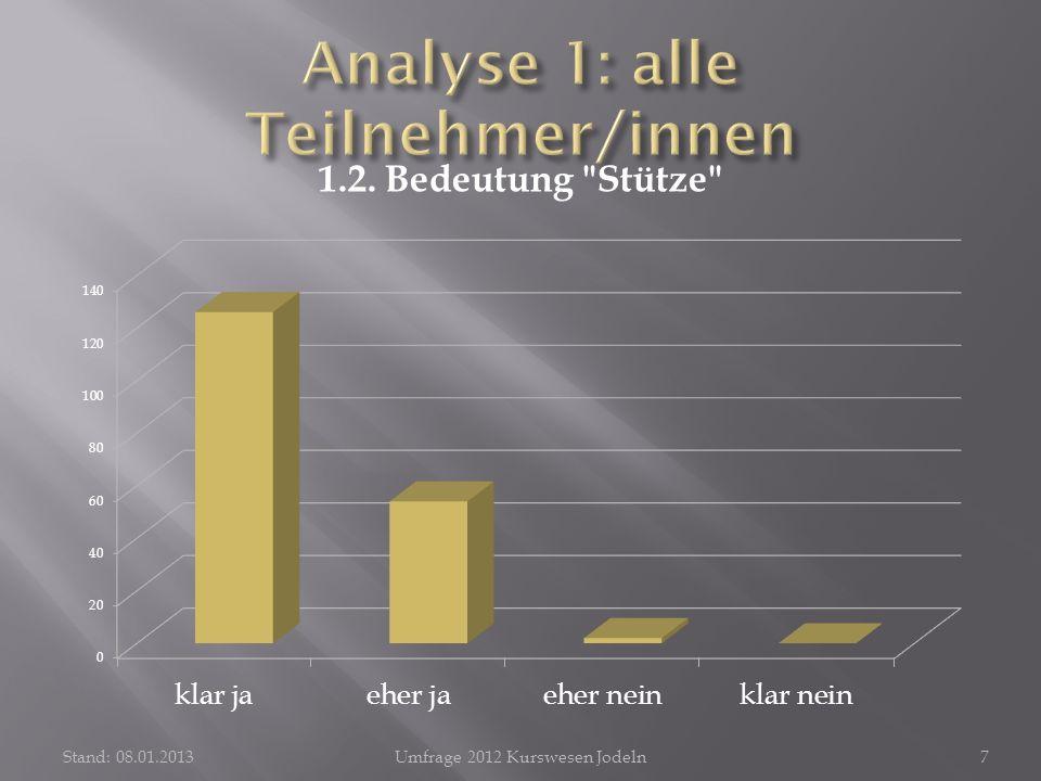 Stand: 08.01.2013Umfrage 2012 Kurswesen Jodeln18