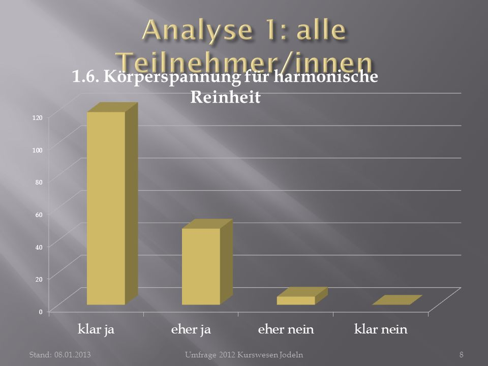 Stand: 08.01.2013Umfrage 2012 Kurswesen Jodeln8