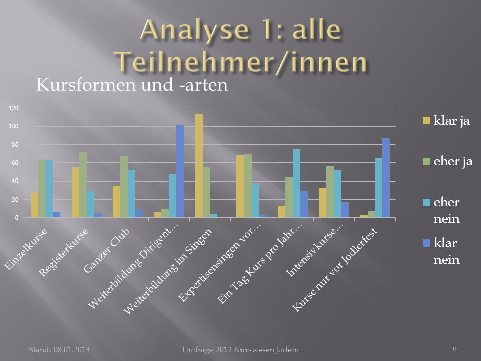 Kursformen und -arten Stand: 08.01.2013Umfrage 2012 Kurswesen Jodeln9