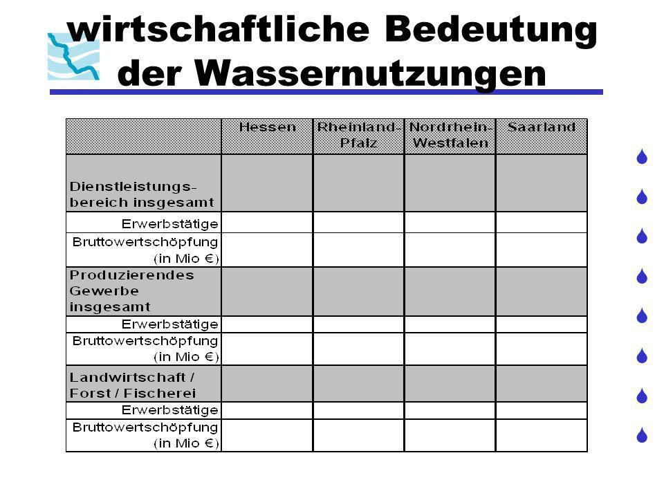 Baseline Scenario: Prognose der Wasserbilanz bis 2015: Entwicklung des Wasserdargebots generelle Aussage der LAWA ggf.