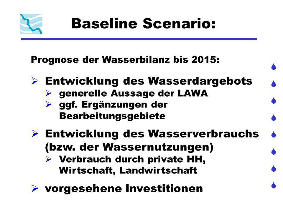 Baseline Scenario – Verbrauch der privaten Haushalte