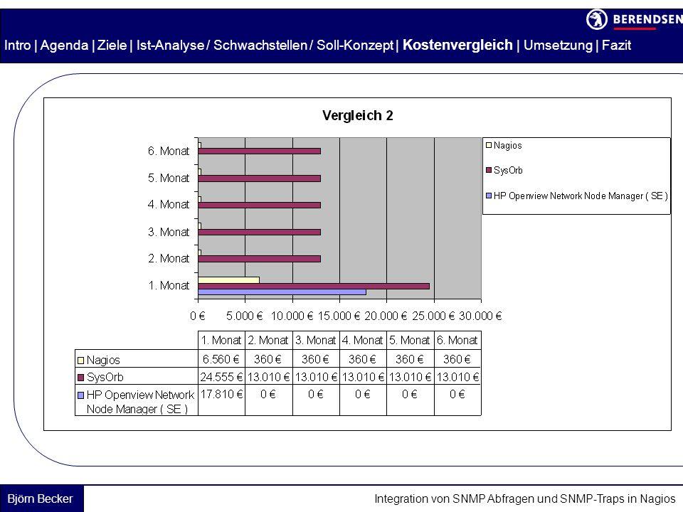 Björn Becker Integration von SNMP Abfragen und SNMP-Traps in Nagios Intro | Agenda | Ziele | Ist-Analyse / Schwachstellen / Soll-Konzept | Kostenvergleich | Umsetzung | Fazit