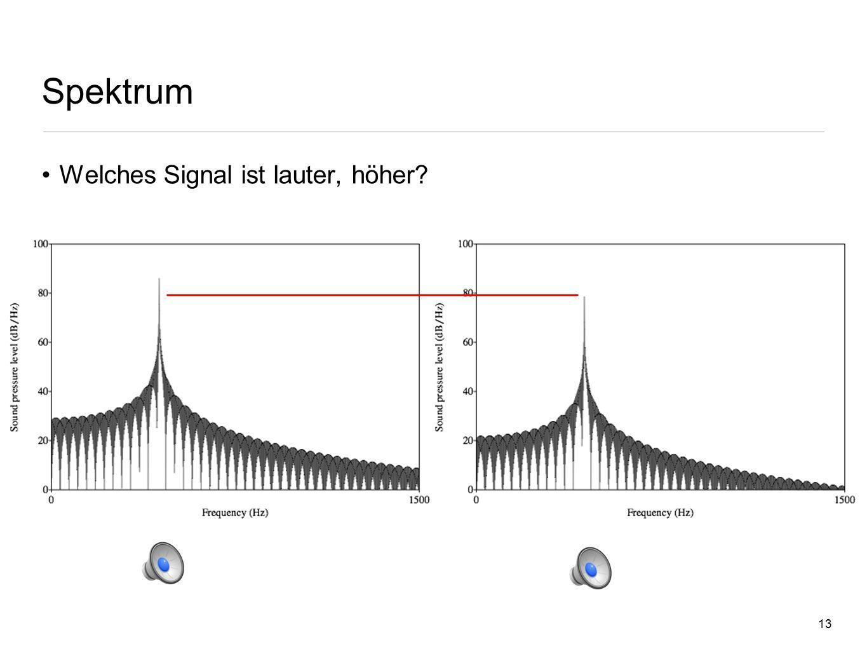 12 Spektrum 2 Dimensionen Frequenz [Hz] Energie - Schalldruckpegel (Sound Pressure Level - SPL) [dB/Hz] Dezibel - dB Logarithmische Hilfseinheit Faust