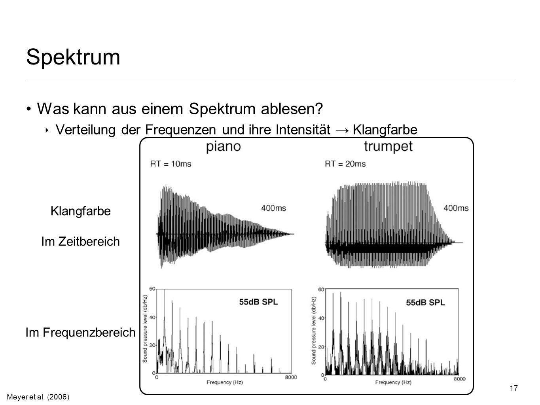 16 Spektrum Wie sieht das Spektrum aus? 440 1000