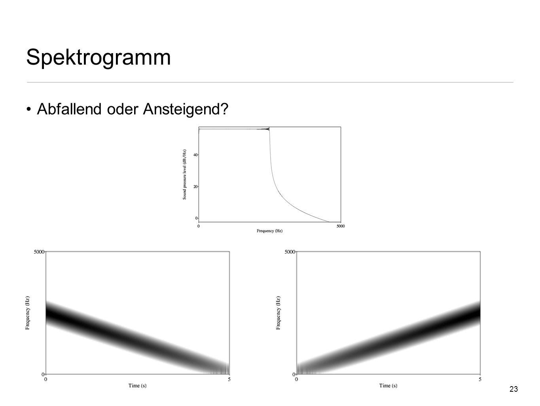 22 Spektrogramm