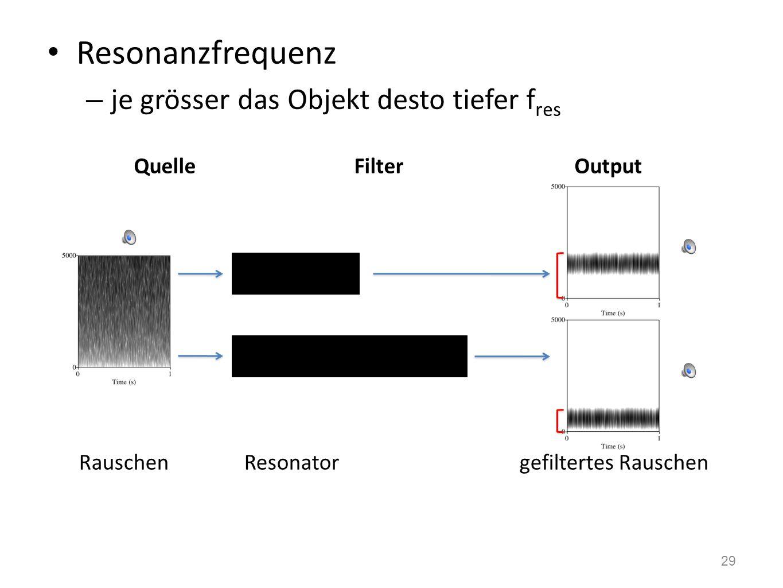 Das Quelle-Filter-Modell der Vokalproduktion Quelle-Filter-Modell – ein Filter lässt bestimmte Frequenzen passieren & dämpft andere 28