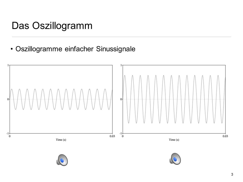 23 Spektrogramm Abfallend oder Ansteigend?