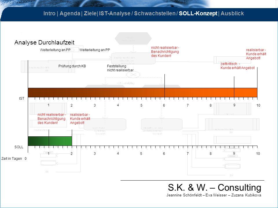S.K. & W. – Consulting Jeannine Schönfeldt – Eva Weisser – Zuzana Kubikova Analyse Durchlaufzeit Zeit in Tagen 0 IST SOLL 1 23 4 5678 9 10 1 23 4 5678