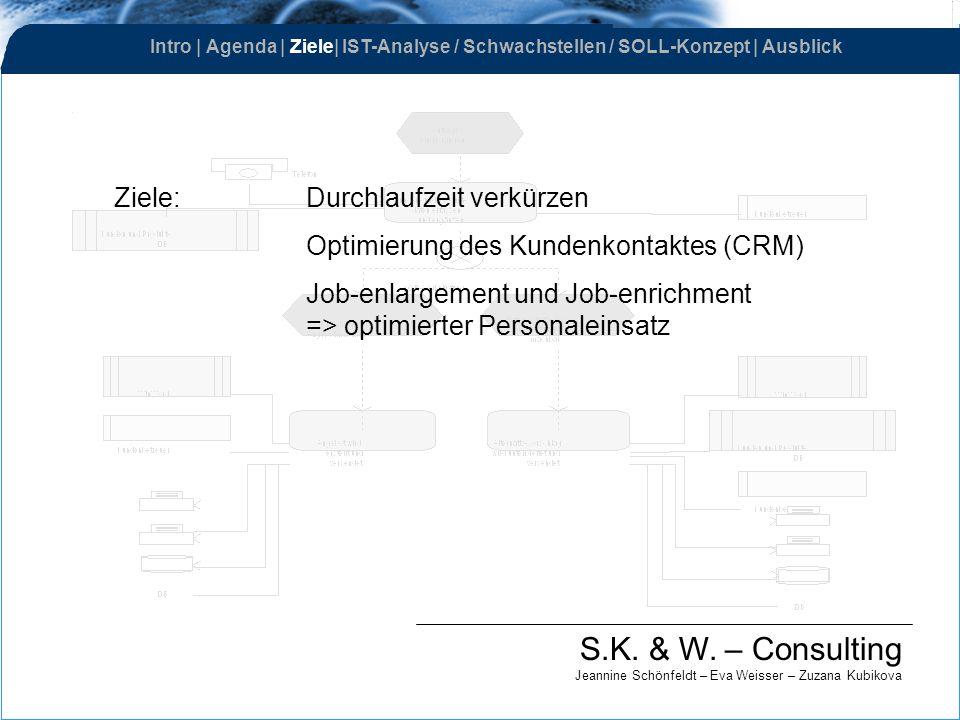 S.K. & W. – Consulting Jeannine Schönfeldt – Eva Weisser – Zuzana Kubikova Ziele: Durchlaufzeit verkürzen Optimierung des Kundenkontaktes (CRM) Job-en