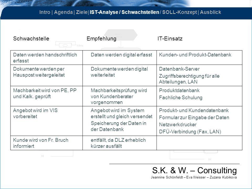 S.K. & W. – Consulting Jeannine Schönfeldt – Eva Weisser – Zuzana Kubikova Schwachstelle Empfehlung IT-Einsatz Daten werden handschriftlich erfasst Da