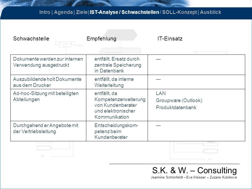 S.K. & W. – Consulting Jeannine Schönfeldt – Eva Weisser – Zuzana Kubikova Dokumente werden zur internen Verwendung ausgedruckt entfällt, Ersatz durch