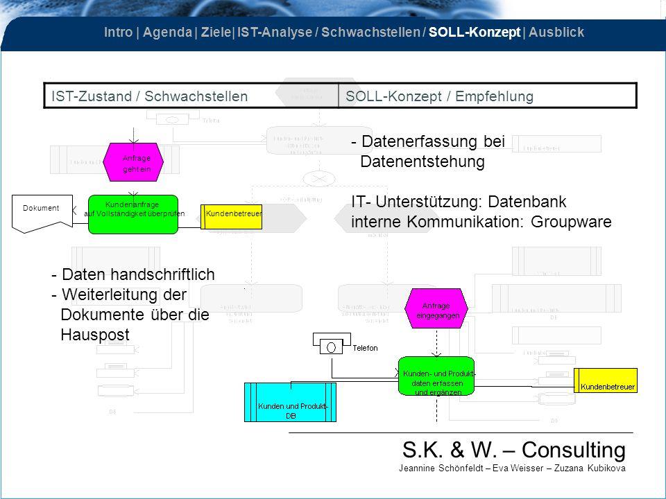 S.K. & W. – Consulting Jeannine Schönfeldt – Eva Weisser – Zuzana Kubikova IST-Zustand / SchwachstellenSOLL-Konzept / Empfehlung Kundenanfrage auf Vol