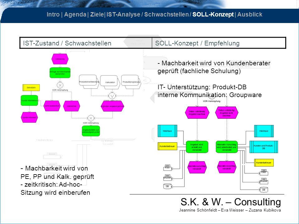 S.K. & W. – Consulting Jeannine Schönfeldt – Eva Weisser – Zuzana Kubikova IST-Zustand / SchwachstellenSOLL-Konzept / Empfehlung - Machbarkeit wird vo