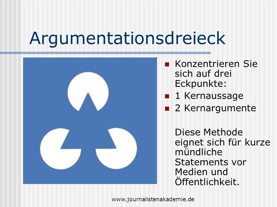 www.journalistenakademie.de Argumentationsdreieck Konzentrieren Sie sich auf drei Eckpunkte: 1 Kernaussage 2 Kernargumente Diese Methode eignet sich f