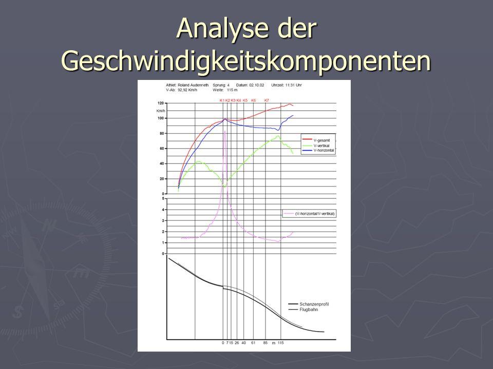 BG&BRG Schwechat Analyse der Geschwindigkeitskomponenten