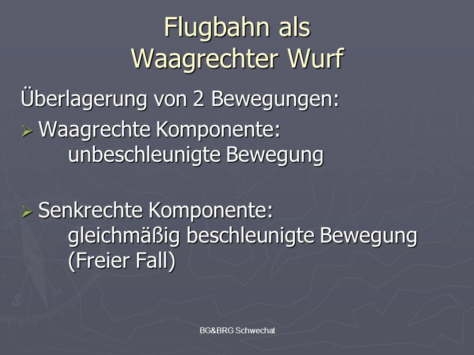 BG&BRG Schwechat Flugbahn als Waagrechter Wurf Überlagerung von 2 Bewegungen: Waagrechte Komponente: unbeschleunigte Bewegung Waagrechte Komponente: u