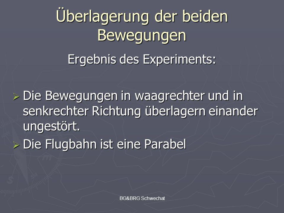 BG&BRG Schwechat Überlagerung der beiden Bewegungen Ergebnis des Experiments: Die Bewegungen in waagrechter und in senkrechter Richtung überlagern ein