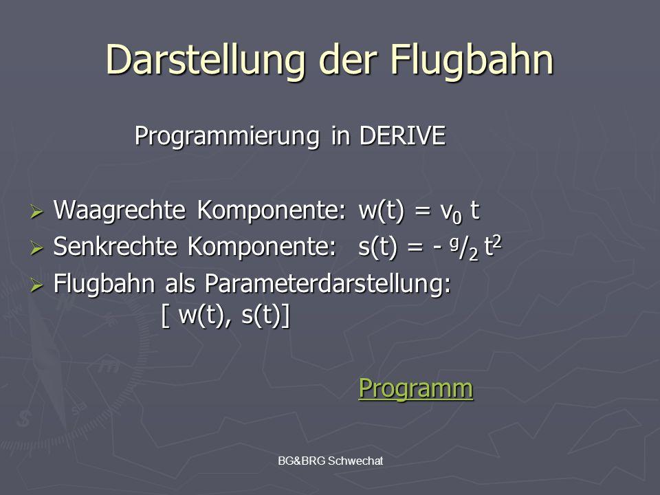 BG&BRG Schwechat Darstellung der Flugbahn Programmierung in DERIVE Waagrechte Komponente:w(t) = v 0 t Waagrechte Komponente:w(t) = v 0 t Senkrechte Ko