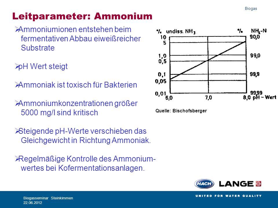Biogas Biogasseminar Steinkimmen 22.06.2012 100% 50% 70% 20%10% Leitparameter: Ammonium Ammoniumionen entstehen beim fermentativen Abbau eiweißreicher