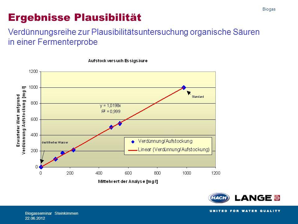 Biogas Biogasseminar Steinkimmen 22.06.2012 Ergebnisse Plausibilität Verdünnungsreihe zur Plausibilitätsuntersuchung organische Säuren in einer Fermen