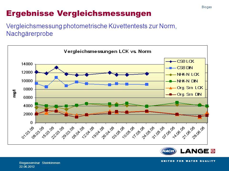 Biogas Biogasseminar Steinkimmen 22.06.2012 Ergebnisse Vergleichsmessungen Vergleichsmessung photometrische Küvettentests zur Norm, Nachgärerprobe