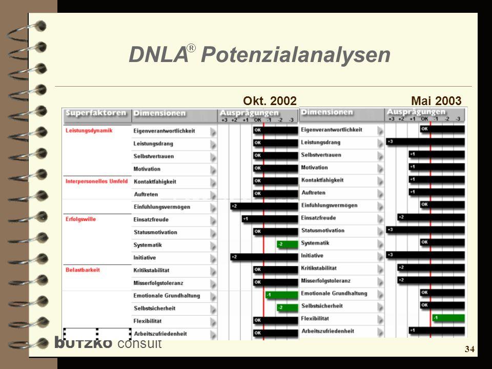 35 b UTZKO consult DNLA Potenzialanalysen Vielen Dank für Ihre Aufmerksamkeit