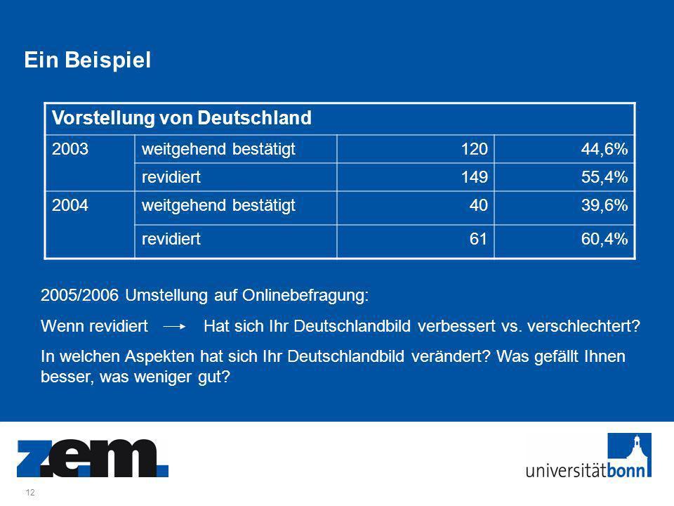 12 Ein Beispiel Vorstellung von Deutschland 2003weitgehend bestätigt12044,6% revidiert14955,4% 2004weitgehend bestätigt4039,6% revidiert6160,4% 2005/2006 Umstellung auf Onlinebefragung: Wenn revidiert Hat sich Ihr Deutschlandbild verbessert vs.
