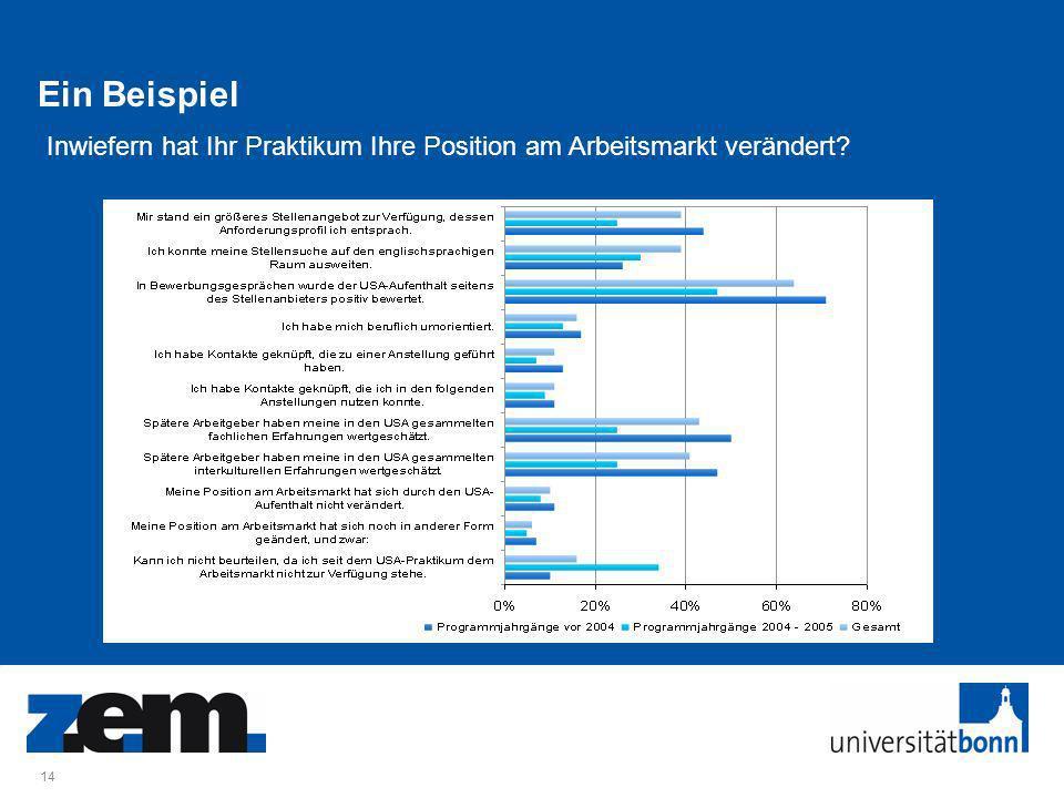 14 Ein Beispiel Inwiefern hat Ihr Praktikum Ihre Position am Arbeitsmarkt verändert?