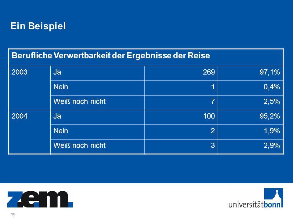 16 Ein Beispiel Berufliche Verwertbarkeit der Ergebnisse der Reise 2003Ja26997,1% Nein10,4% Weiß noch nicht72,5% 2004Ja10095,2% Nein21,9% Weiß noch nicht32,9%