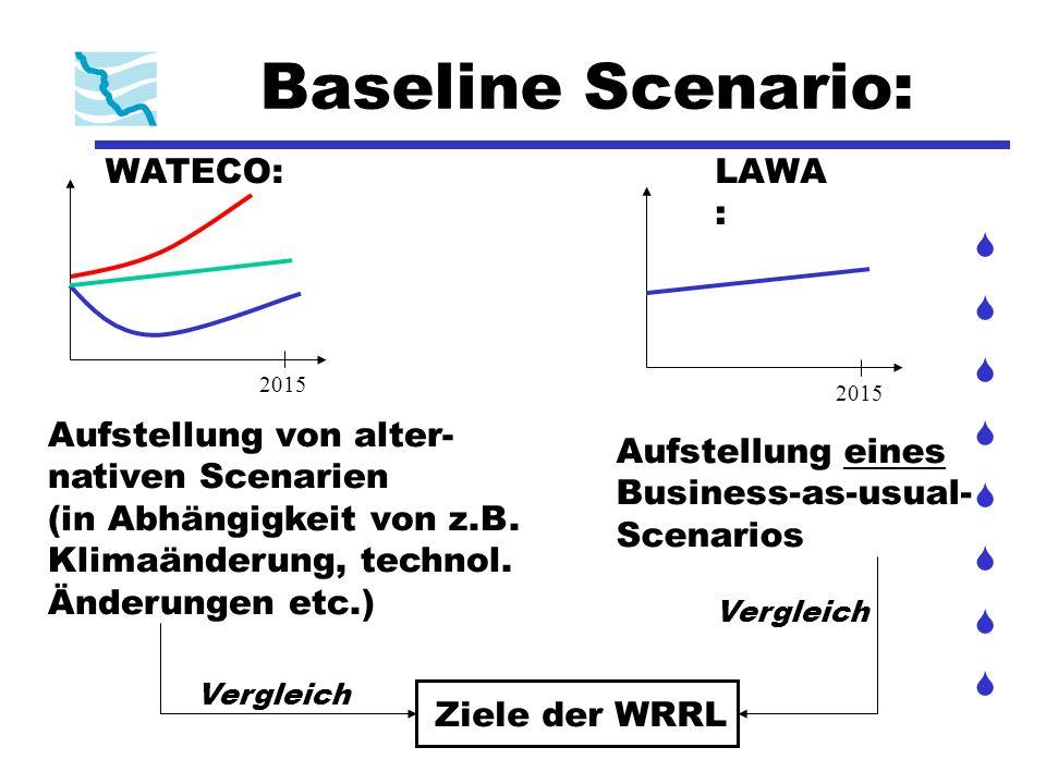 Baseline Scenario: WATECO:LAWA : 2015 Aufstellung von alter- nativen Scenarien (in Abhängigkeit von z.B. Klimaänderung, technol. Änderungen etc.) Aufs