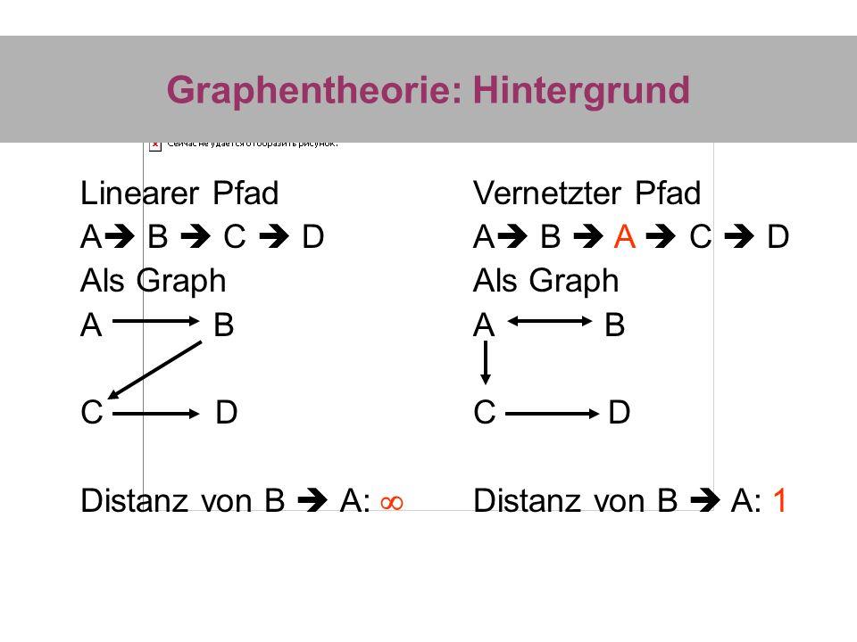 Graphentheorie: Hintergrund Linearer Pfad A B C D Als Graph A B C D Distanz von B A: Vernetzter Pfad A B A C D Als Graph A B C D Distanz von B A: 1