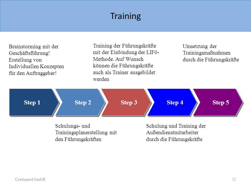 Credopard GmbH Sample Slide Process with arrows Step 1 Step 2 Step 3 Step 4 Step 5 Brainstorming mit der Geschäftsführung! Erstellung von Individuelle
