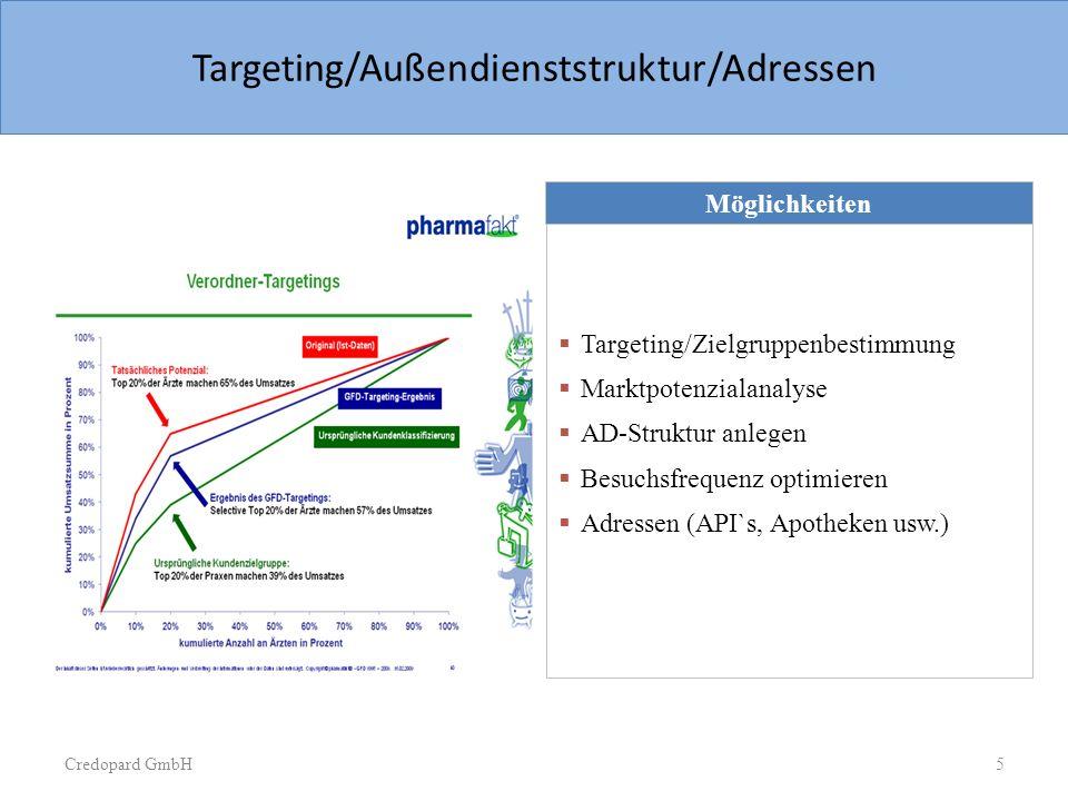Credopard GmbH Sample Slide Pie chart with text box Möglichkeiten Targeting/Zielgruppenbestimmung Marktpotenzialanalyse AD-Struktur anlegen Besuchsfre