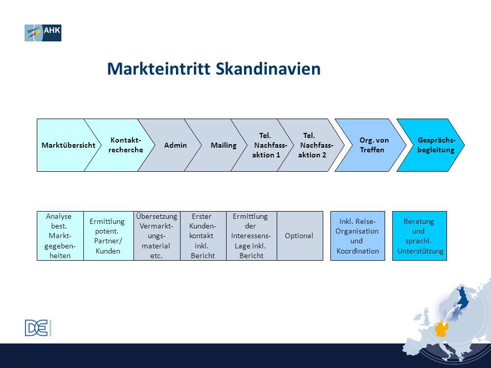 Markteintritt Skandinavien Marktübersicht Kontakt- recherche Admin Mailing Tel. Nachfass- aktion 1 Tel. Nachfass- aktion 2 Org. von Treffen Gesprächs-