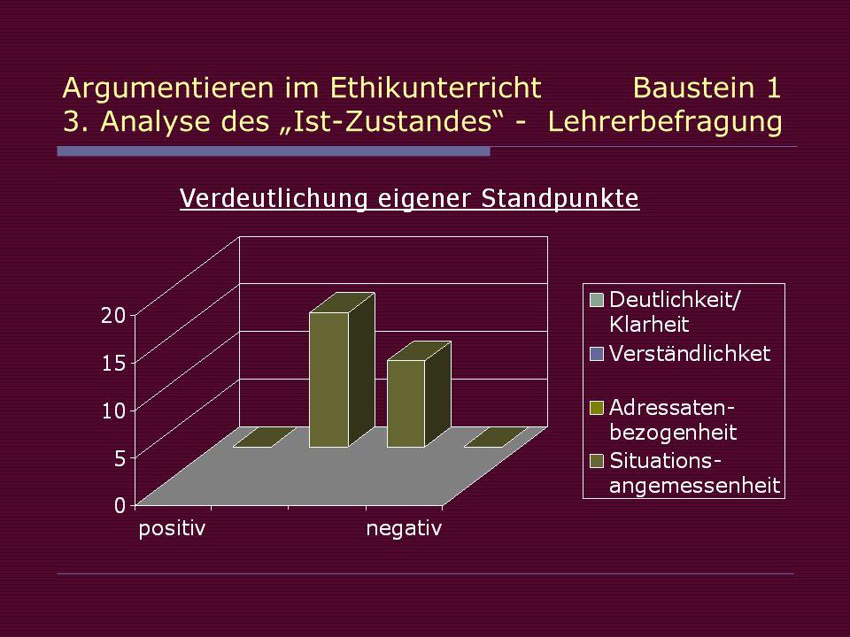 Argumentieren im Ethikunterricht Baustein 1 3. Analyse des Ist-Zustandes - Lehrerbefragung