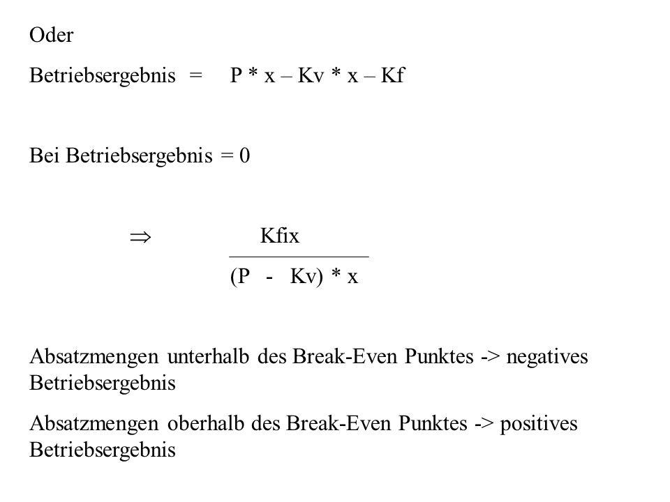 Oder Betriebsergebnis = P * x – Kv * x – Kf Bei Betriebsergebnis = 0 Kfix (P - Kv) * x Absatzmengen unterhalb des Break-Even Punktes -> negatives Betr