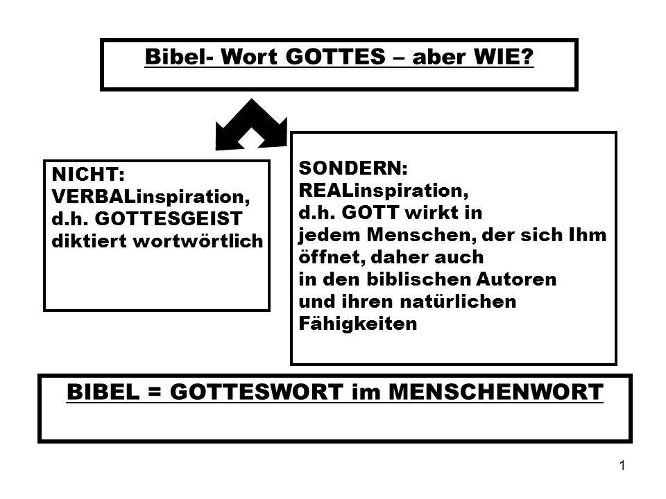 1 Bibel- Wort GOTTES – aber WIE? NICHT: VERBALinspiration, d.h. GOTTESGEIST diktiert wortwörtlich SONDERN: REALinspiration, d.h. GOTT wirkt in jedem M