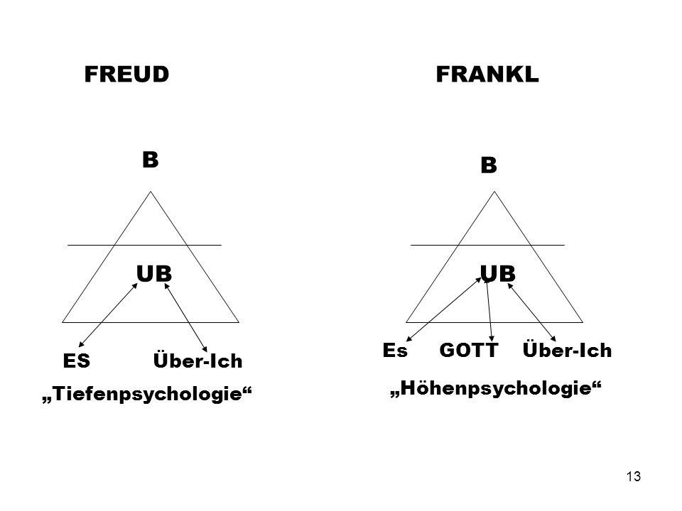 13 FREUD FRANKL UB ES Über-Ich Es GOTT Über-Ich B B Tiefenpsychologie Höhenpsychologie